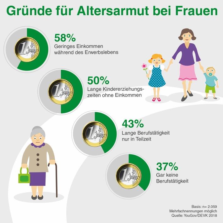 Umfrage Zur Altersarmut Frauen Sind Doppelt Benachteiligt