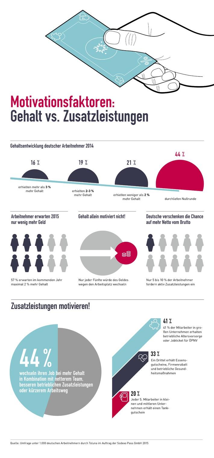 Chefs aufgepasst: Was Arbeitnehmer 2015 in Sachen Gehalt vs. Zusatzleistungen erwarten