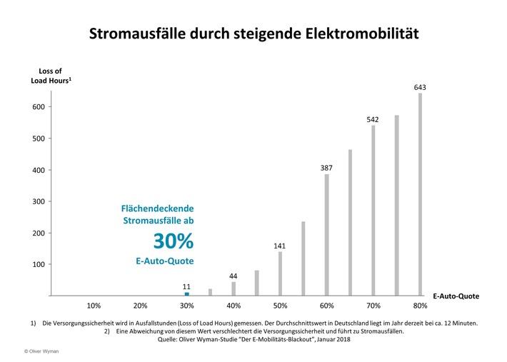 """Stromausfälle durch steigende Elektromobilität. Weiterer Text über ots und www.presseportal.de/nr/66435 / Die Verwendung dieses Bildes ist für redaktionelle Zwecke honorarfrei. Veröffentlichung bitte unter Quellenangabe: """"obs/Oliver Wyman"""""""