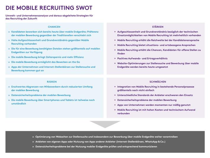 die mobile recruiting swot von monster weiterer text ber ots und wwwpresseportal - Bewerbung Heute