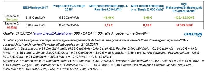 Stromkosten Monat Singlehaushalt - resursfaq