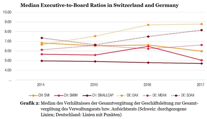 Grafik 2_Median Executive-to-Board Ratios