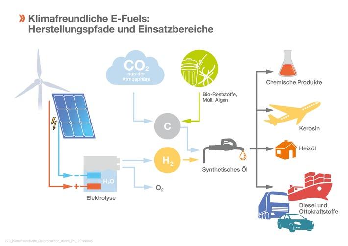 """E-Fuels sichern das Erreichen der Klimaziele. Weiterer Text über ots und www.presseportal.de/nr/57722 / Die Verwendung dieses Bildes ist für redaktionelle Zwecke honorarfrei. Veröffentlichung bitte unter Quellenangabe: """"obs/IWO Institut für Wärme und Oeltechnik"""""""