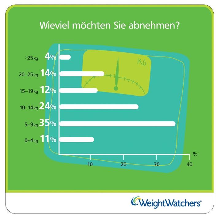 Weight-Watchers-Treffen Voraussetzungen und Ablauf