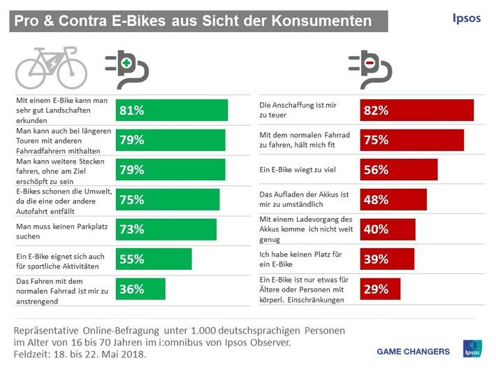 E-Bikes aus Sicht der Konsumenten: Pro und Contra