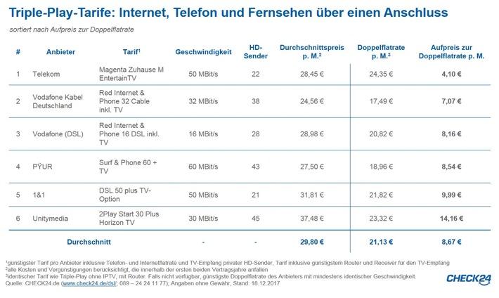 Internettarife mit HD-Fernsehen ab vier Euro Aufpreis