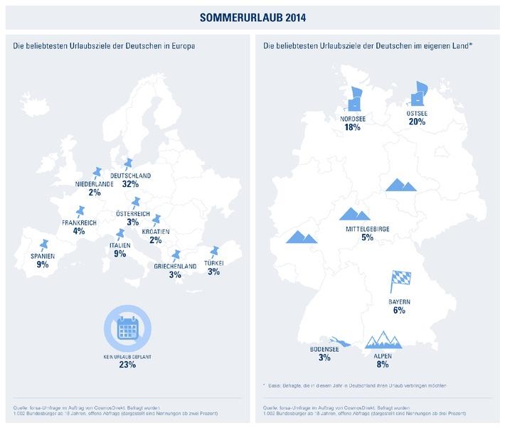 Ob Bodensee oder Ostsee - Urlaub am liebsten in Deutschland