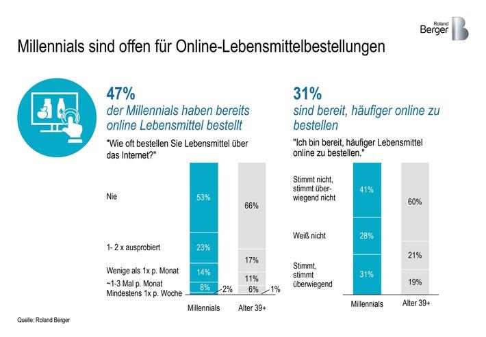 """Millennials sind offen für Online-Lebensmittelbestellungen / Weiterer Text über ots und www.presseportal.de/nr/32053 / Die Verwendung dieses Bildes ist für redaktionelle Zwecke honorarfrei. Veröffentlichung bitte unter Quellenangabe: """"obs/Roland Berger"""""""