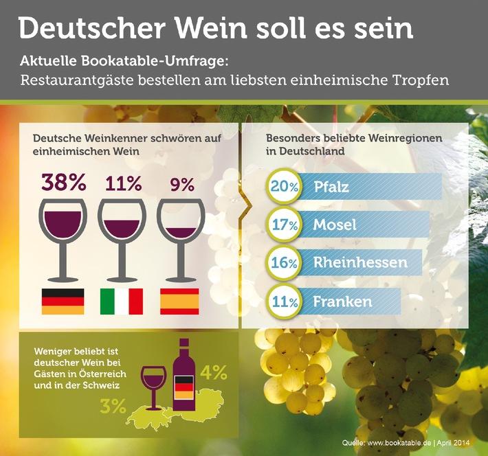 Deutscher Wein am beliebtesten / Bookatable-Umfrage: Deutsche Weinkenner sind heimatverbundene Feinschmecker und bestellen am liebsten deutsche Rebsorten - Pfalz und Mosel beliebteste Anbauregionen