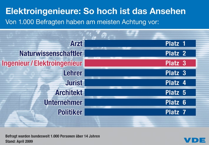 VDE-Studie: Ingenieurimage in Deutschland gestiegen (mit Bild)