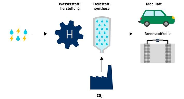 Erneuerbare Energie und CO2 als Rohstoff für nachhaltige Mobilität