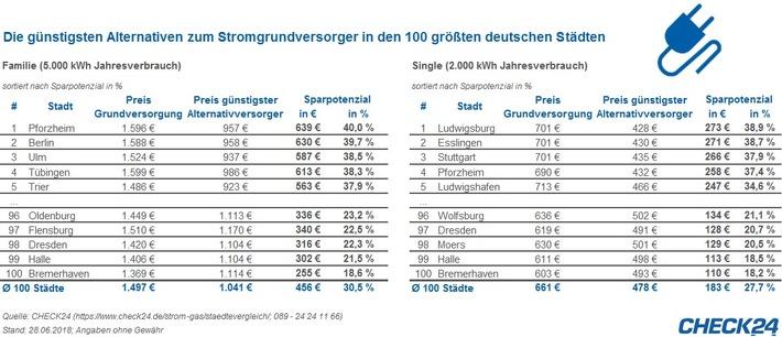 """Quelle: CHECK24 (https://www.check24.de/strom/; 089 - 24 24 11 66); Stand: 28.06.2018, Angaben ohne Gewähr / Weiterer Text über ots und www.presseportal.de/nr/73164 / Die Verwendung dieses Bildes ist für redaktionelle Zwecke honorarfrei. Veröffentlichung bitte unter Quellenangabe: """"obs/CHECK24 GmbH/CHECK24.de"""""""