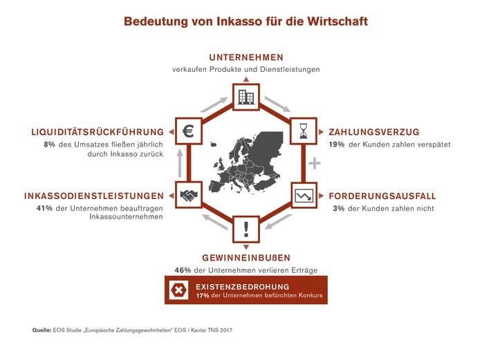 Eos Studie Europäische Zahlungsgewohnheiten 2017 Europaweites