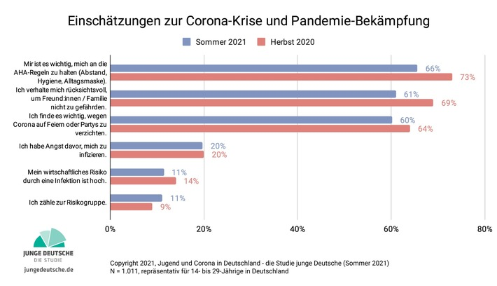 Solidaritaet-Grafik-8-Einschaetzungen-zur-Corona-Krise-und-Pandemie-Bekaempfung-Simon-Schnetzer .jpg