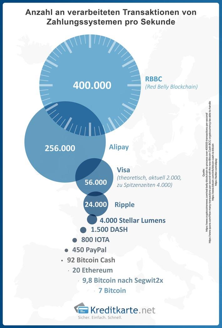 Transaktionsgeschwindigkeit von Kryptowährungen und Zahlungsdienstleistern im Vergleich