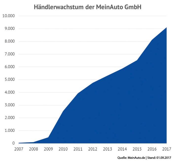 Händlerwachstum MeinAuto GmbH