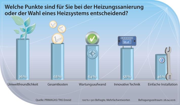 Umfrage zu Heizungssystemen: Deutsche setzen auf Umweltschutz und geringe Kosten