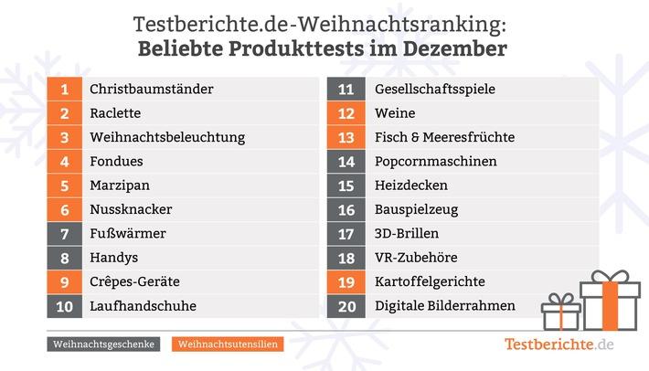 Testberichte.de-Weihnachtsranking: Geschenke kommen erst an zweiter Stelle