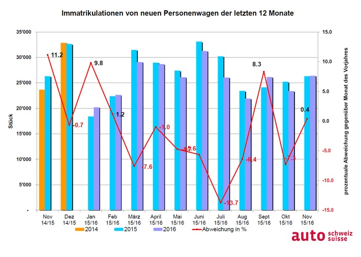 auto-schweiz: Goldener Auto-November