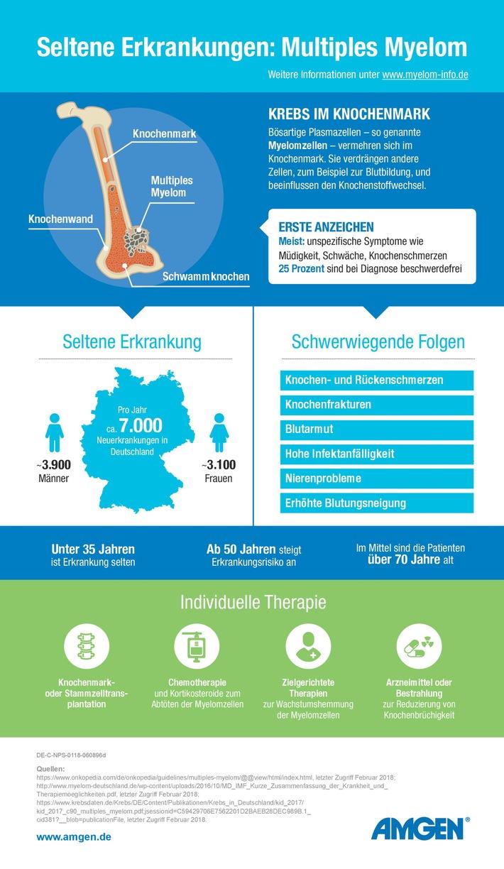 Schwierige Diagnose: Krebs im Knochenmark