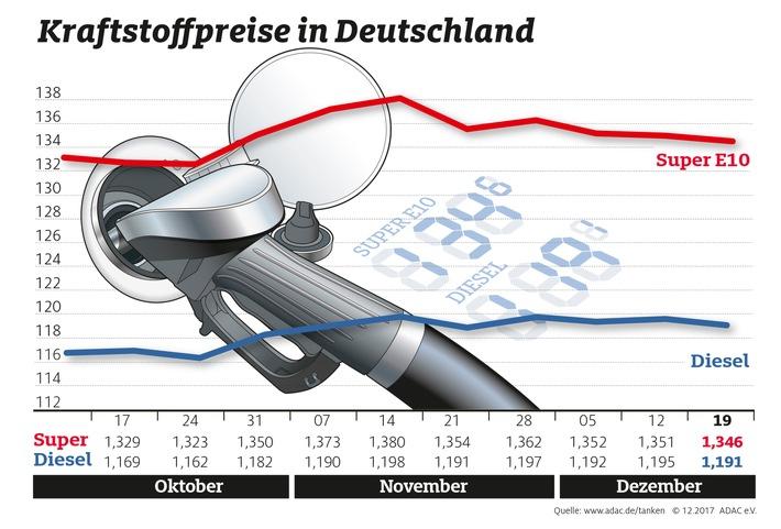 """Kraftstoffpreise im Wochenvergleich. Weiterer Text über ots und www.presseportal.de/nr/7849 / Die Verwendung dieses Bildes ist für redaktionelle Zwecke honorarfrei. Veröffentlichung bitte unter Quellenangabe: """"obs/ADAC-Grafik"""""""