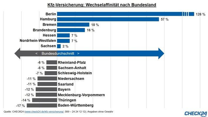 in Kfz-Versicherung: Berliner Wechselmeister, Baden-Württemberger Wechselmuffel