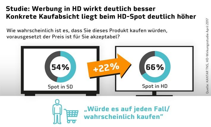 Studie: Werbung in HD steigert Kaufabsicht