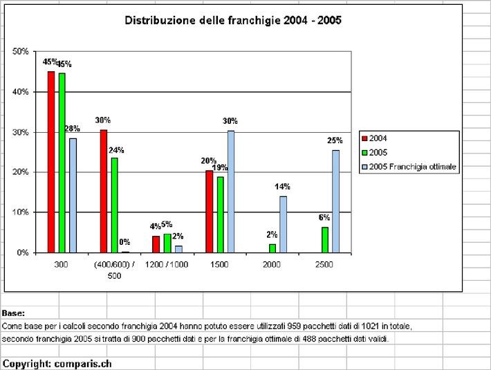 Studio rappresentativo sulle nuove franchigie nell'assicurazione malattia: Nella scelta della franchigia domina la disinformazione