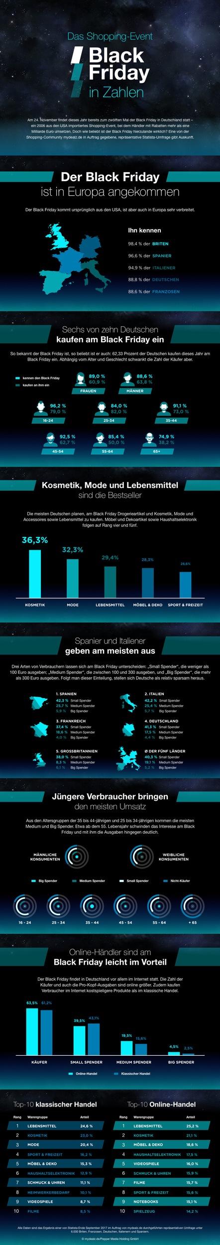 Studie zum Shopping-Event Black Friday: So beliebt ist die US-Tradition in Deutschland und Europa