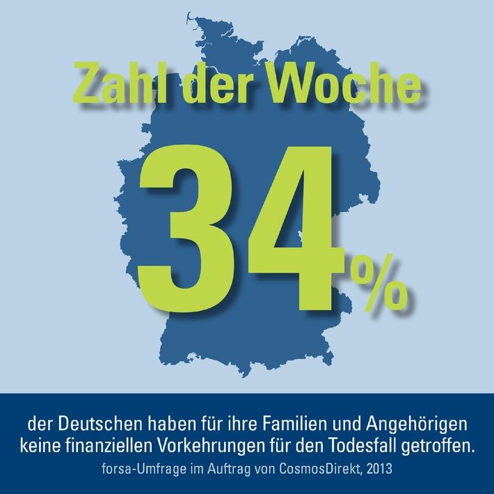 Zahl Der Woche 34 Prozent Der Deutschen Haben Fur Ihre Familien