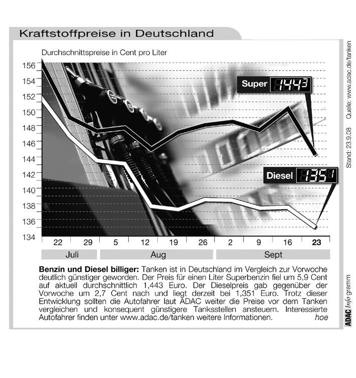 adac grafik aktuelle kraftstoffpreise in deutschland. Black Bedroom Furniture Sets. Home Design Ideas