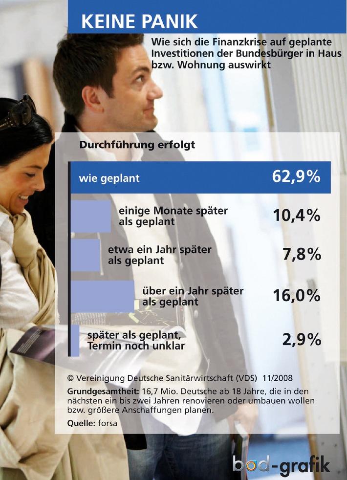 Deutsche trotzen Finanzkrise / forsa-Umfrage: Klare Mehrheit will wie geplant in Haus und Wohnung investieren