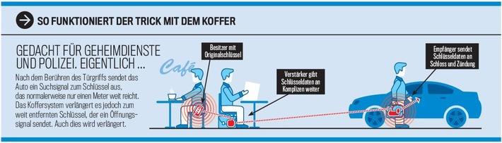 """AUTO BILD: Keyless Go ist Sicherheitsrisiko! Redaktion """"knackt"""" neun von zehn Autos"""