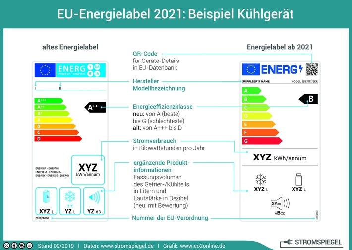 EU-Energielabel 2021: Beispiel Kühlgerät / Weiterer Text über ots und www.presseportal.de/nr/58889 / Die Verwendung dieses Bildes ist für redaktionelle Zwecke unter Beachtung ggf. genannter Nutzungsbedingungen honorarfrei. Veröffentlichung bitte mit Bildrechte-Hinweis.
