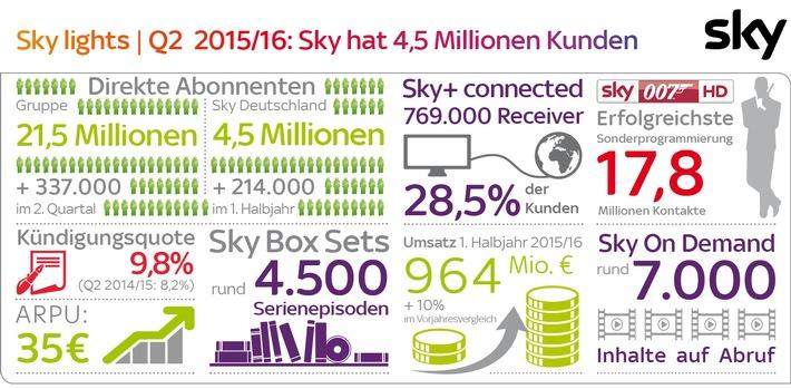 Sky Deutschland 1. Halbjahr 2015/16: 4,5 Millionen Abonnenten, weiterhin starkes Kunden- und Umsatzwachstum
