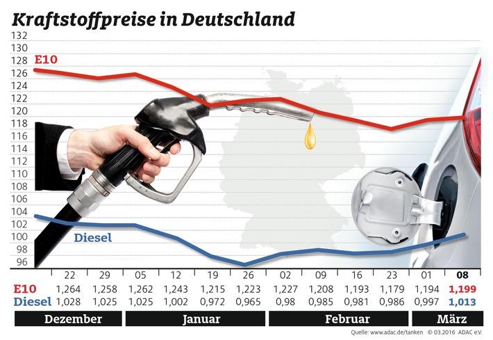 """Diesel wieder teurer als ein Euro / Ölpreis auf 40 Dollar je Barrel gestiegen. Kraftstoffpreise im Wochenvergleich. Weiterer Text über ots und www.presseportal.de/nr/7849 / Die Verwendung dieses Bildes ist für redaktionelle Zwecke honorarfrei. Veröffentlichung bitte unter Quellenangabe: """"obs/ADAC/ADAC-Grafik"""""""