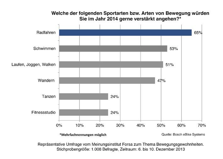 Deutsche wollen 2014 mehr Fahrrad fahren / Pedelec spielt eine immer wichtigere Rolle