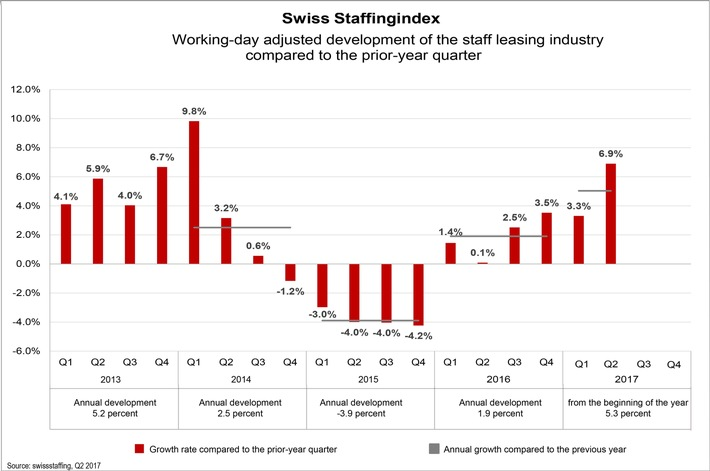 Impressive 6.9% growth in the staff leasing industry in the 2nd quarter