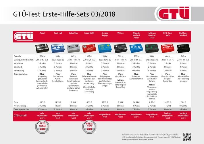 ▷ GTÜ: Erste-Hilfe-Sets für Autos im Test - Gut muss nicht teuer ...