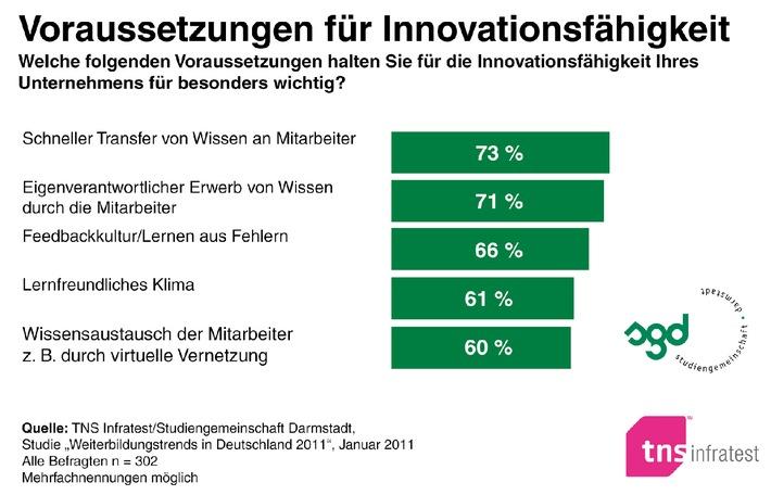 TNS Infratest-Studie: mehr Innovation durch Weiterbildung / Eigenverantwortliches Lernen, schneller Wissenstransfer und Feedbackkultur sind die wichtigsten Innovationstreiber (mit Bild)