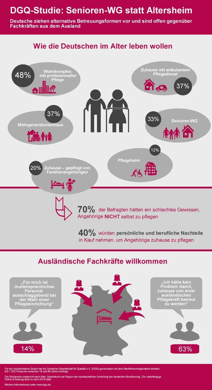 DGQ-Studie: Senioren-WG statt Altersheim