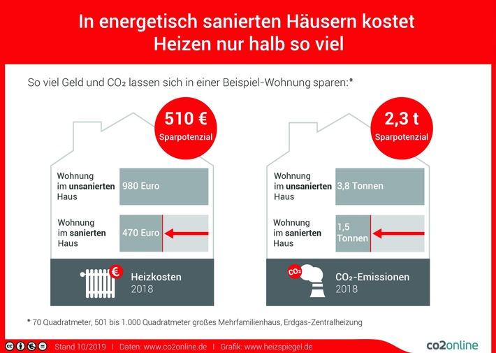Neuer Heizspiegel: In energetisch sanierten Häusern kostet Heizen nur halb so viel / Abrechnung 2018: Heizöl wieder teurer, Erdgas und Wärmepumpe am günstigsten