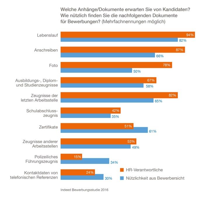 Zu kompliziert: 42 Prozent der Kandidaten brechen Bewerbungsprozess ab