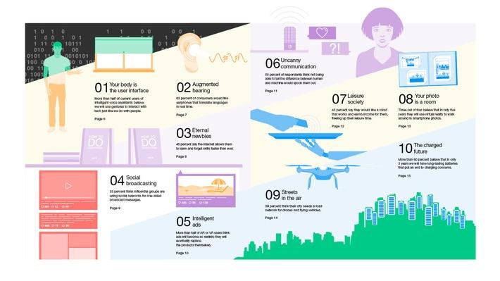 Ericsson ConsumerLab-Report / 10 Hot Consumer Trends 2018: Technologie wird menschlich