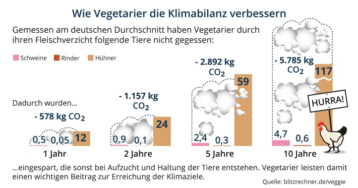 Gute Vorsätze: Wie Vegetarier die Klimabilanz verbessern / Veggie-Rechner zeigt Auswirkungen von Fleischkonsum auf das Klima