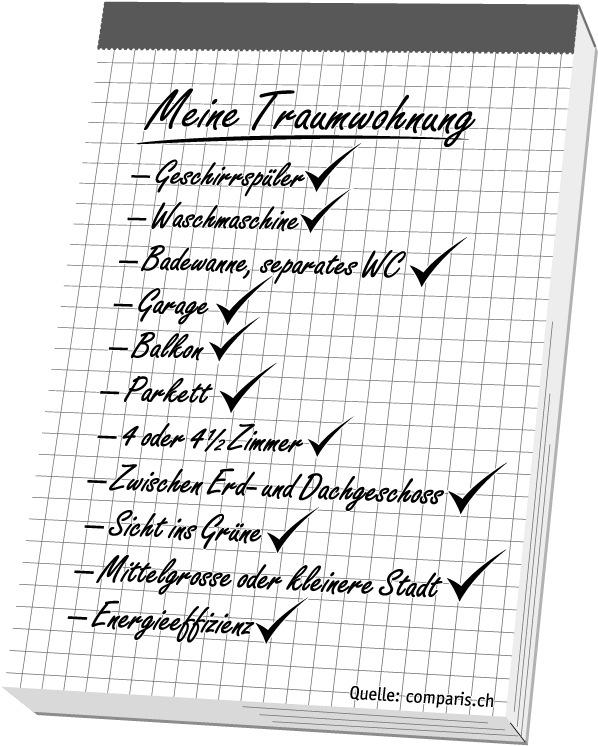 comparis.ch ermittelt in einer Studie die Vorlieben bei Mietwohnungen - Die Traumwohnung der Schweizer