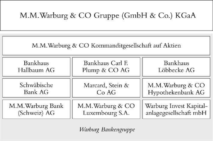 """Übersicht der Warburg Gruppe. Die Verwendung dieses Bildes ist für redaktionelle Zwecke honorarfrei. Veröffentlichung bitte unter Quellenangabe: """"obs/M.M.Warburg & CO KGaA"""""""