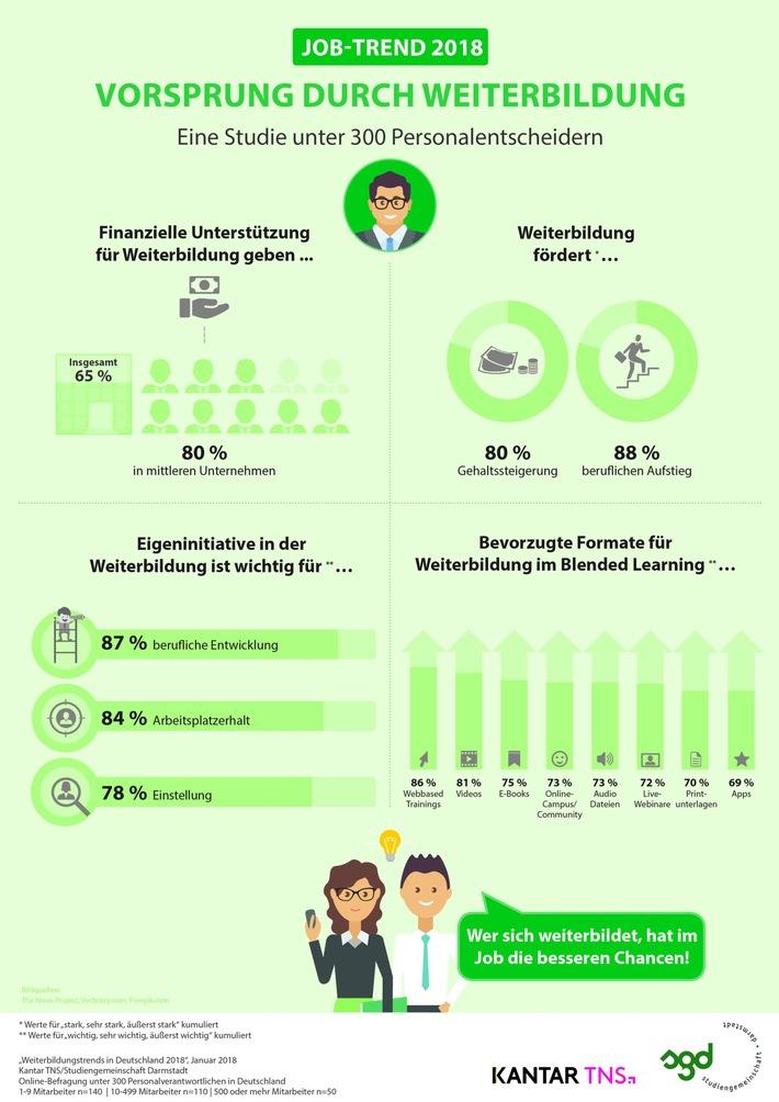 """Trend 2018: Kein Aufstieg ohne Weiterbildung / Kantar TNS-Studie """"Weiterbildungstrends in Deutschland 2018"""": Eigeninitiative zahlt sich aus"""