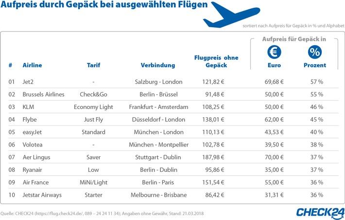 Flüge: Ein Koffer kostet bis zu 95 Euro extra pro Stecke
