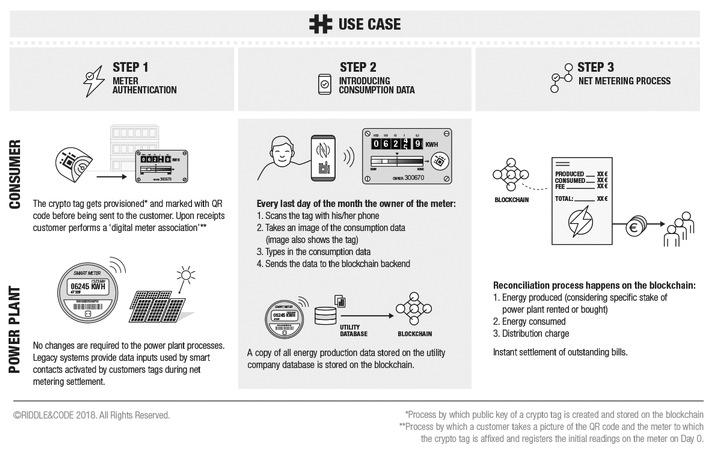"""Blockchain solution for Net Metering (https://www.riddleandcode.com/use-case-n6). Weiterer Text über ots und www.presseportal.de/nr/129299 / Die Verwendung dieses Bildes ist für redaktionelle Zwecke honorarfrei. Veröffentlichung bitte unter Quellenangabe: """"obs/RIDDLE&CODE - The Blockchain Interface Company"""""""